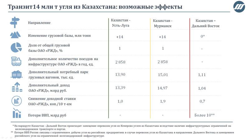 Транзит 14 млн тонн угля из Казахстана: возможные эффекты
