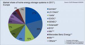 Удалить элемент: системы хранения электроэнергии системы хранения электроэнергии, Европа, 2017
