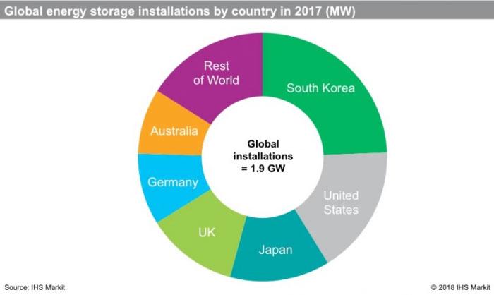 исследования рынка накопителей энергии в 2017 году