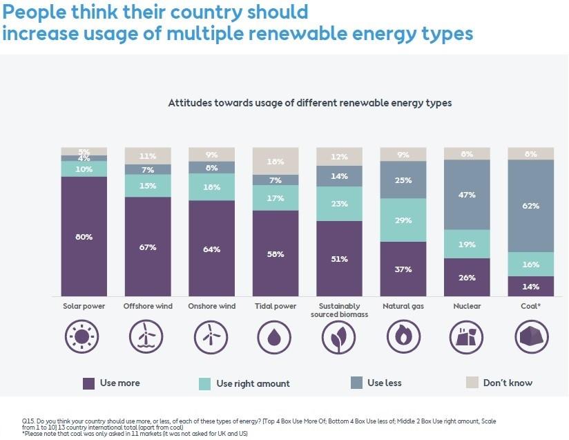 Крупнейший международный опрос: 82% респондентов хотят 100% ВИЭ