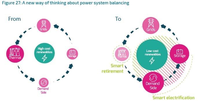 Основные направления трансформации энергосистемы ЕС