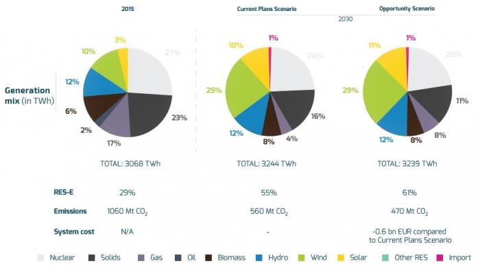 газовая электроэнергетика ЕС