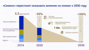 «Сименс» инвестирует 100 миллионов евро в улучшение энергетической эффективности своих зданий