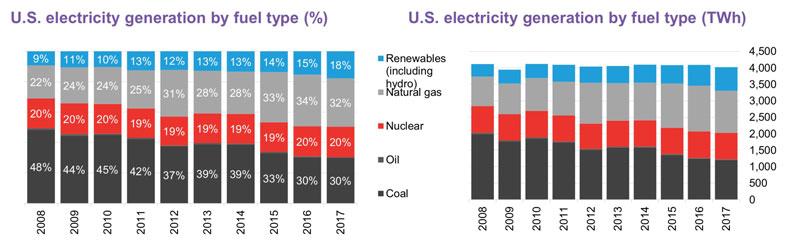 За 7 лет в США было закрыто 268 угольных электростанций