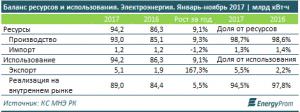 баланс ресурсов и использование. Электроэнергия. Казахстан