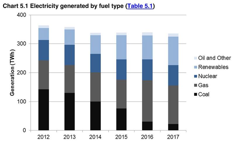 Доля атомной генерации в электроэнергетике остаётся на довольно стабильном уровне (20%) в течение ряда лет.