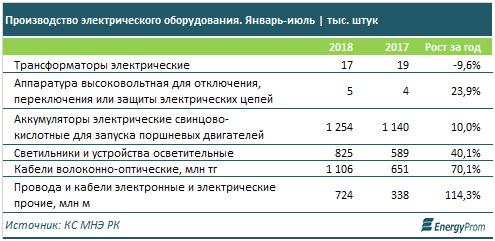 В Казахстане растет производство электрического оборудования