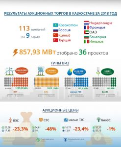 Аукционы ВИЭ 2018 - Казахстан. Астана