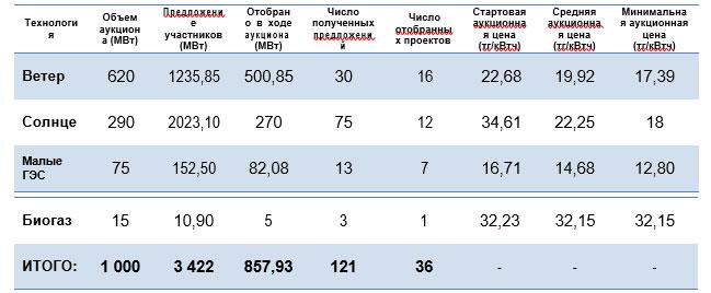 Результаты аукционных торгов по отбору проектов ВИЭ в 2018 году