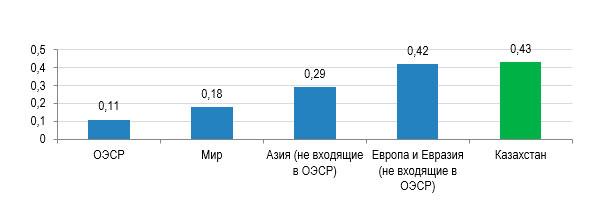 Сравнение энергоемкости Казахстана с другими странами по итогам 2016 года