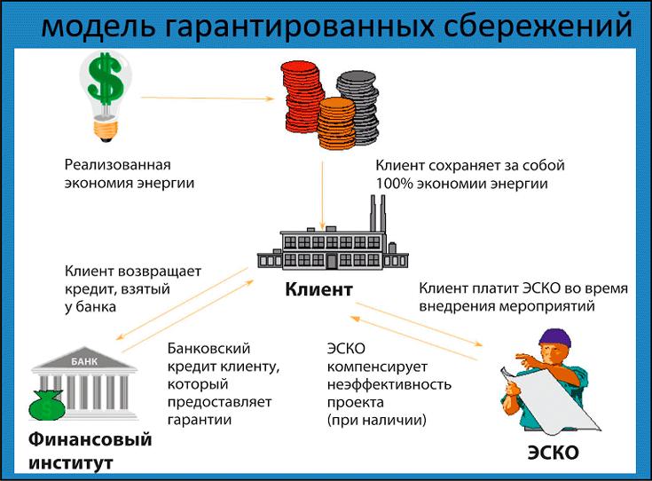 модель гарантированных сбережений (схема)