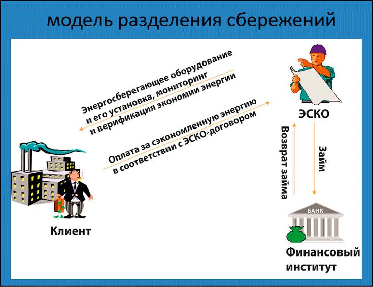 модель разделения сбережений (схема)