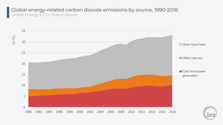 выбросы углерода в 2018 году