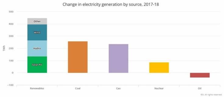 выработка электроэнергии в мире в 2018 году (МЭА)