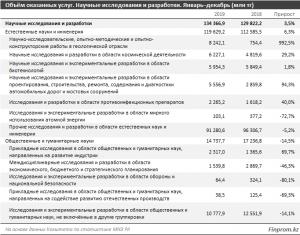 Объем оказанных услуг (таблица)